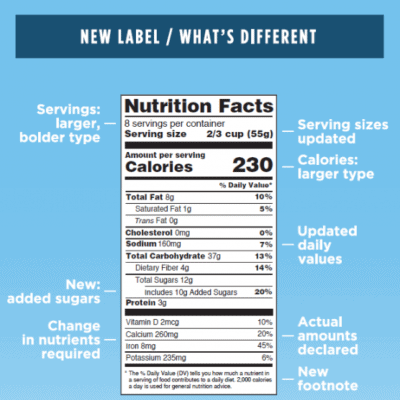 The New Nutrition Facts Panel – What You Need to Know