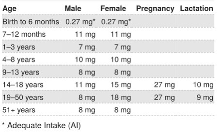 Image of iron needs based on age and gender.